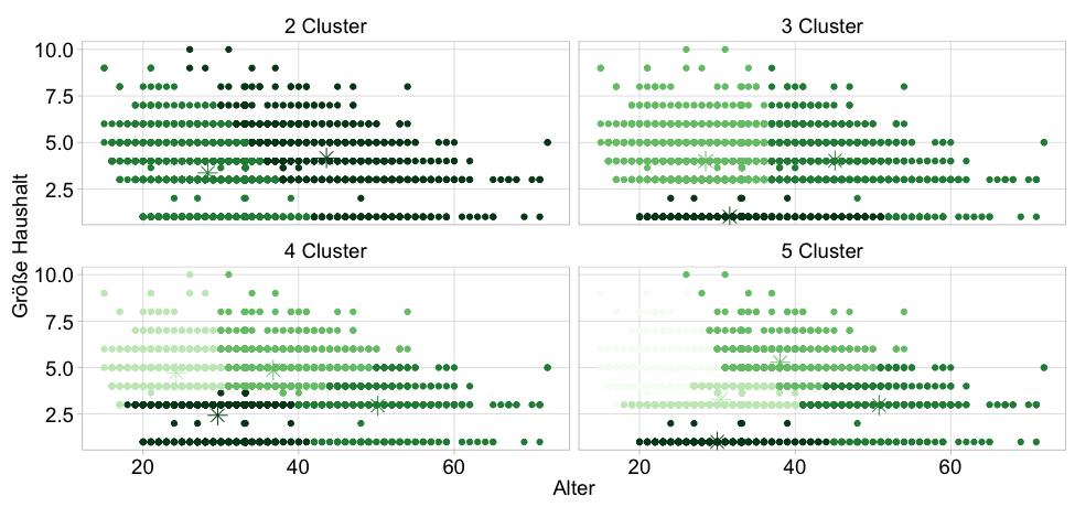Abbildung: Beispiel einer optimalen Clusterlösung für Alter und Haushaltsgröße mit vordefinierten 2-5 Clustern. Farblich dargestellt die Zugehörigkeit zu einem der sternförmigen Clus-terzentren anhand des Abstands.