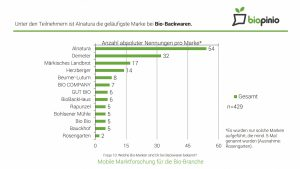 biopinio download bio frühstück trends gewohnheiten verhalten