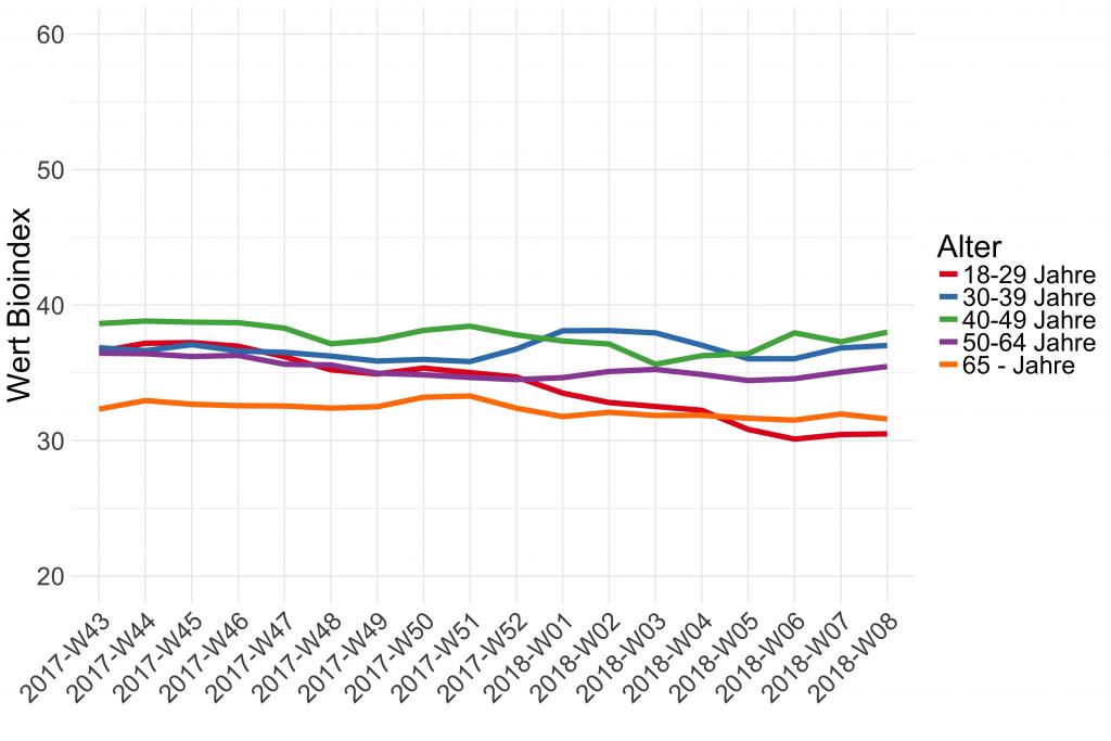 biopinio civey bio index alter 18 29 39 49 59 60