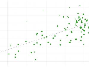 Wie beeinflusst der Top2-Wert den Net Promoter Score?